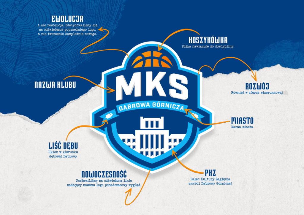 Oferta sposnorska MKS-02